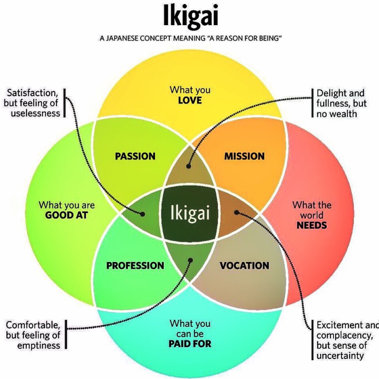 Get out of a rut: What can we Write? And What can we Do? Ikigai 生き甲斐